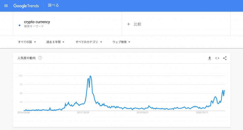 「crypto currency」のGoogleトレンド動向